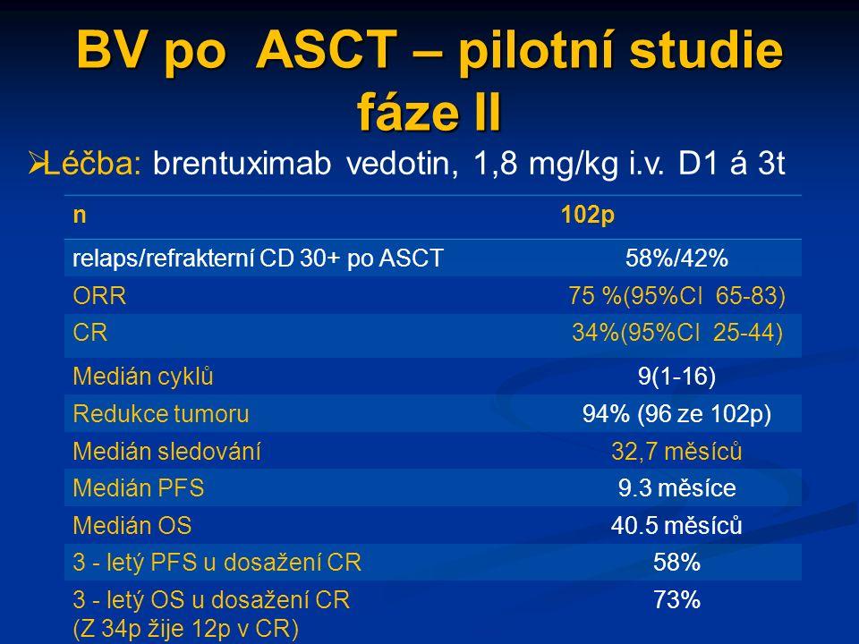 BV po ASCT – pilotní studie fáze II n102p relaps/refrakterní CD 30+ po ASCT58%/42% ORR75 %(95%CI 65-83) CR34%(95%CI 25-44) Medián cyklů9(1-16) Redukce tumoru94% (96 ze 102p) Medián sledování32,7 měsíců Medián PFS9.3 měsíce Medián OS40.5 měsíců 3 - letý PFS u dosažení CR58% 3 - letý OS u dosažení CR (Z 34p žije 12p v CR) 73%  Léčba: brentuximab vedotin, 1,8 mg/kg i.v.