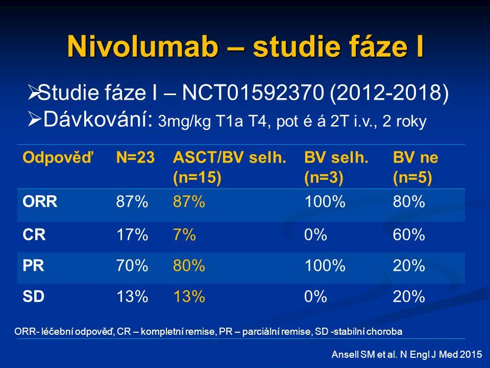 Nivolumab – studie fáze I OdpověďN=23ASCT/BV selh.