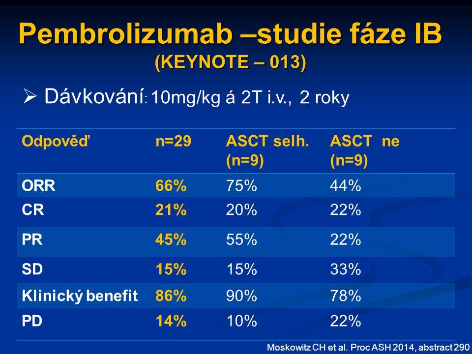 Pembrolizumab –studie fáze IB (KEYNOTE – 013) Odpověďn=29ASCT selh.