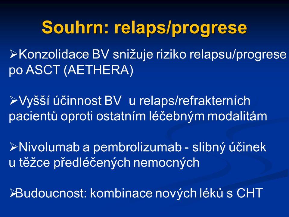 Souhrn: relaps/progrese  Konzolidace BV snižuje riziko relapsu/progrese po ASCT (AETHERA)  Vyšší účinnost BV u relaps/refrakterních pacientů oproti ostatním léčebným modalitám  Nivolumab a pembrolizumab - slibný účinek u těžce předléčených nemocných  Budoucnost: kombinace nových léků s CHT