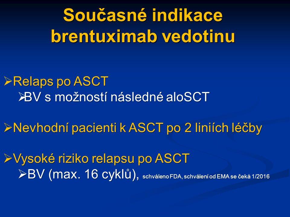 Současné indikace brentuximab vedotinu Relaps po ASCT  Relaps po ASCT  BV s možností následné aloSCT  Nevhodní pacienti k ASCT po 2 liniích léčby  Vysoké riziko relapsu po ASCT  BV (max.