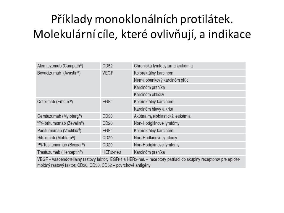 Příklady monoklonálních protilátek. Molekulární cíle, které ovlivňují, a indikace