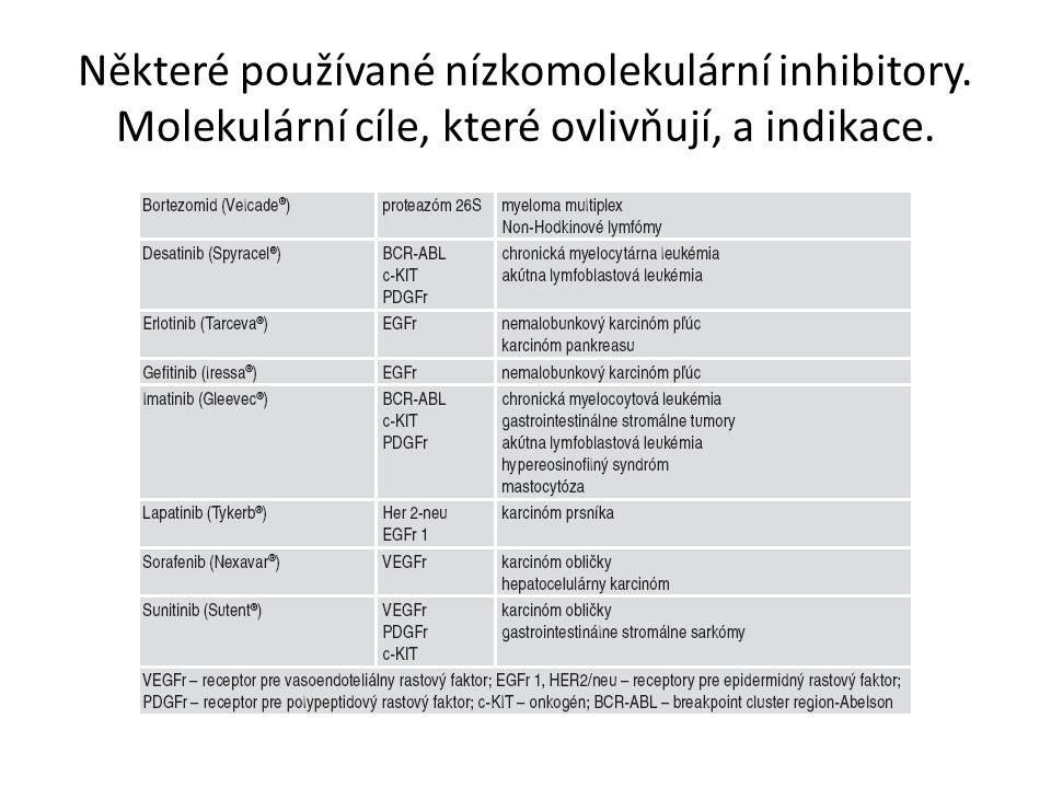 Některé používané nízkomolekulární inhibitory. Molekulární cíle, které ovlivňují, a indikace.