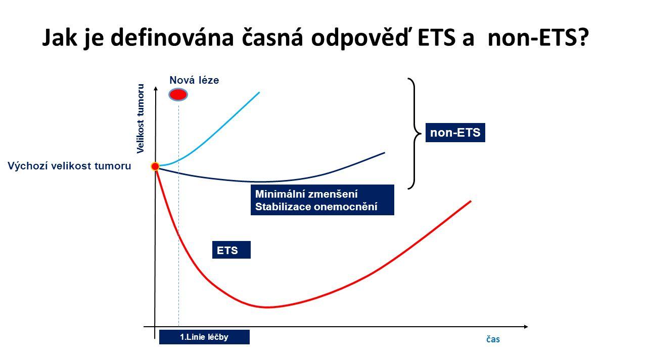 Jak je definována časná odpověď ETS a non-ETS? 1.Linie léčby Výchozí velikost tumoru Velikost tumoru čas Minimální zmenšení Stabilizace onemocnění Čas