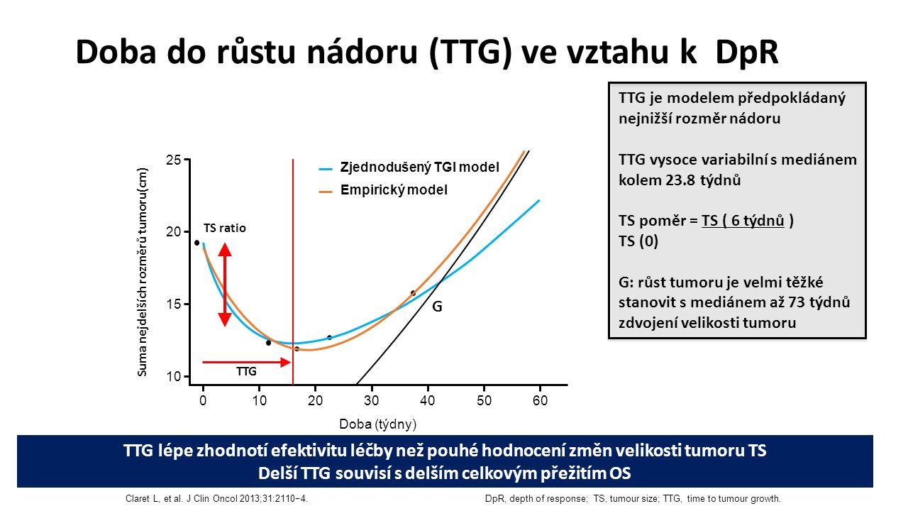 TTG je modelem předpokládaný nejnižší rozměr nádoru TTG vysoce variabilní s mediánem kolem 23.8 týdnů TS poměr = TS ( 6 týdnů ) TS (0) G: růst tumoru je velmi těžké stanovit s mediánem až 73 týdnů zdvojení velikosti tumoru TTG lépe zhodnotí efektivitu léčby než pouhé hodnocení změn velikosti tumoru TS Delší TTG souvisí s delším celkovým přežitím OS Doba do růstu nádoru (TTG) ve vztahu k DpR DpR, depth of response; TS, tumour size; TTG, time to tumour growth.