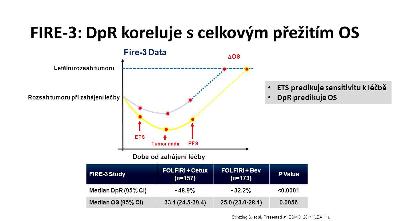 FIRE-3: DpR koreluje s celkovým přežitím OS FIRE-3 Study FOLFIRI + Cetux (n=157) FOLFIRI + Bev (n=173) P Value Median DpR (95% CI)- 48.9%- 32.2%<0.0001 Median OS (95% CI)33.1 (24.5-39.4)25.0 (23.0-28.1)0.0056 ETS predikuje sensitivitu k léčbě DpR predikuje OS Doba od zahájení léčby  OS ETS Tumor nadir Fire-3 Data PFS Rozsah tumoru při zahájení léčby Letální rozsah tumoru Stintzing S, et al.