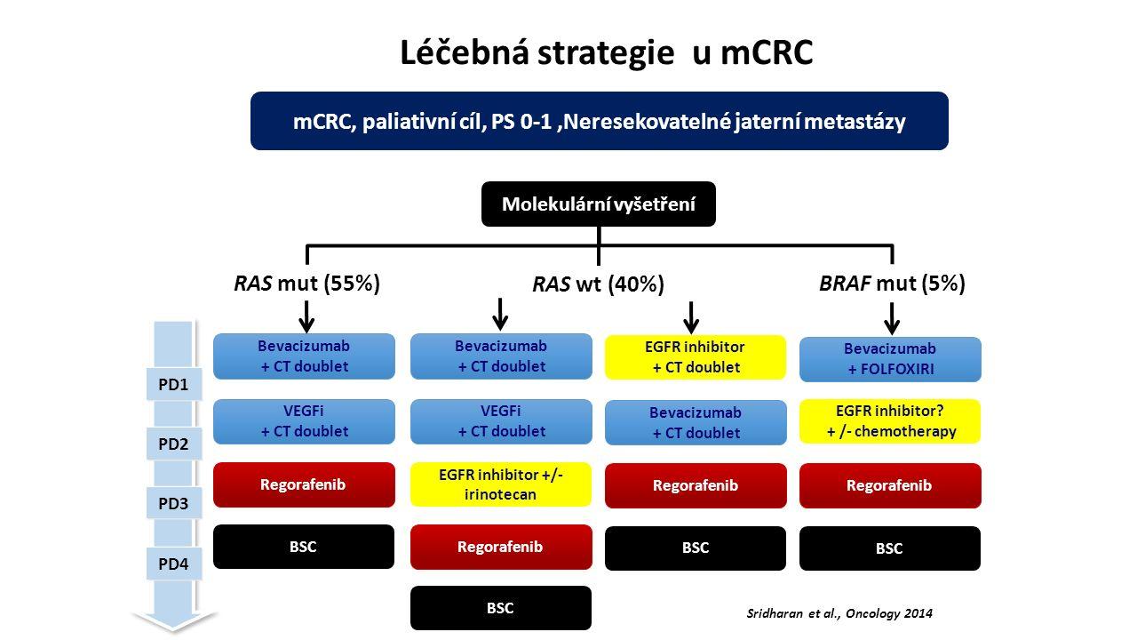 Léčebná strategie u mCRC mCRC, paliativní cíl, PS 0-1,Neresekovatelné jaterní metastázy Molekulární vyšetření PD1 PD2 PD3 PD4 VEGFi + CT doublet Regorafenib BSC Bevacizumab + CT doublet VEGFi + CT doublet EGFR inhibitor +/- irinotecan Regorafenib BSC Bevacizumab + CT doublet Regorafenib BSC EGFR inhibitor + CT doublet RAS mut (55%) RAS wt (40%) BRAF mut (5%) Regorafenib BSC Bevacizumab + FOLFOXIRI EGFR inhibitor.