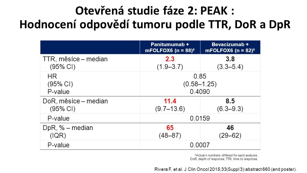 Otevřená studie fáze 2: PEAK : Hodnocení odpovědí tumoru podle TTR, DoR a DpR † Actual n numbers differed for each analysis.