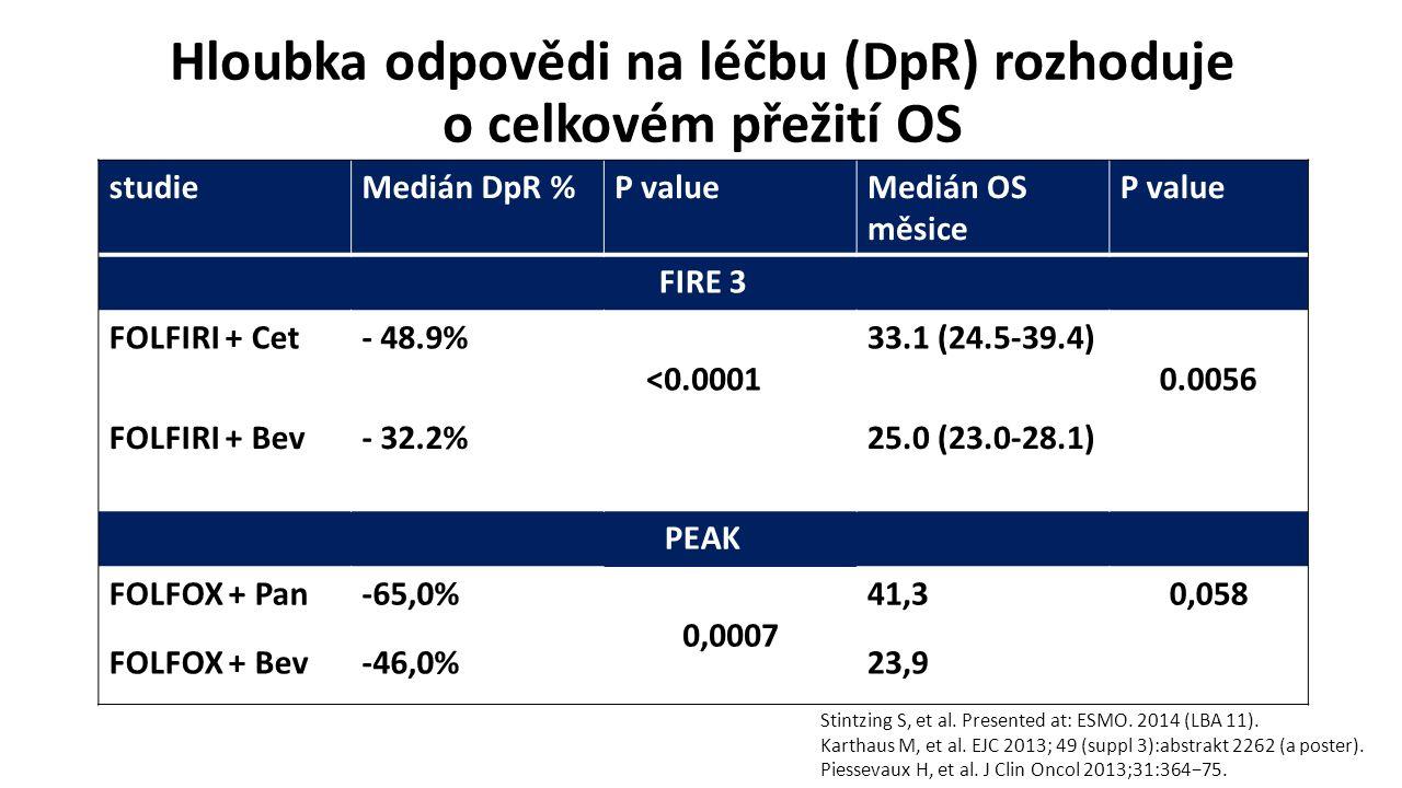 Hloubka odpovědi na léčbu (DpR) rozhoduje o celkovém přežití OS studieMedián DpR %P valueMedián OS měsice P value FIRE 3 FOLFIRI + Cet- 48.9% <0.0001 33.1 (24.5-39.4) 0.0056 FOLFIRI + Bev- 32.2%25.0 (23.0-28.1) PEAK FOLFOX + Pan-65,0% 0,0007 41,30,058 FOLFOX + Bev-46,0%23,9 Stintzing S, et al.