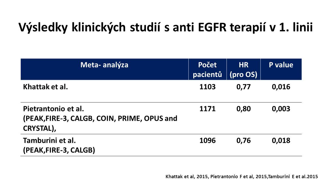 Výsledky klinických studií s anti EGFR terapií v 1. linii Meta- analýzaPočet pacientů HR (pro OS) P value Khattak et al.11030,770,016 Pietrantonio et