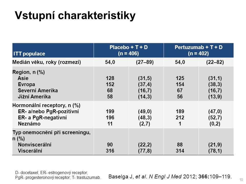 Vstupní charakteristiky 10 D- docetaxel; ER- estrogenový receptor; PgR- progesteronový receptor; T- trastuzumab.