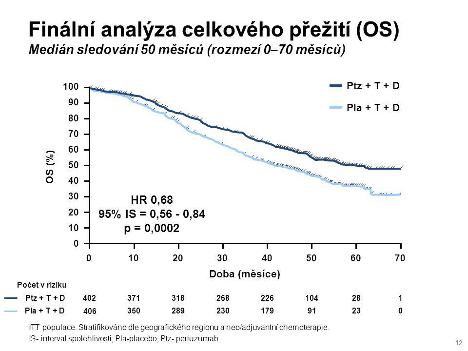 Finální analýza celkového přežití (OS) Medián sledování 50 měsíců (rozmezí 0–70 měsíců) 12 ITT populace.