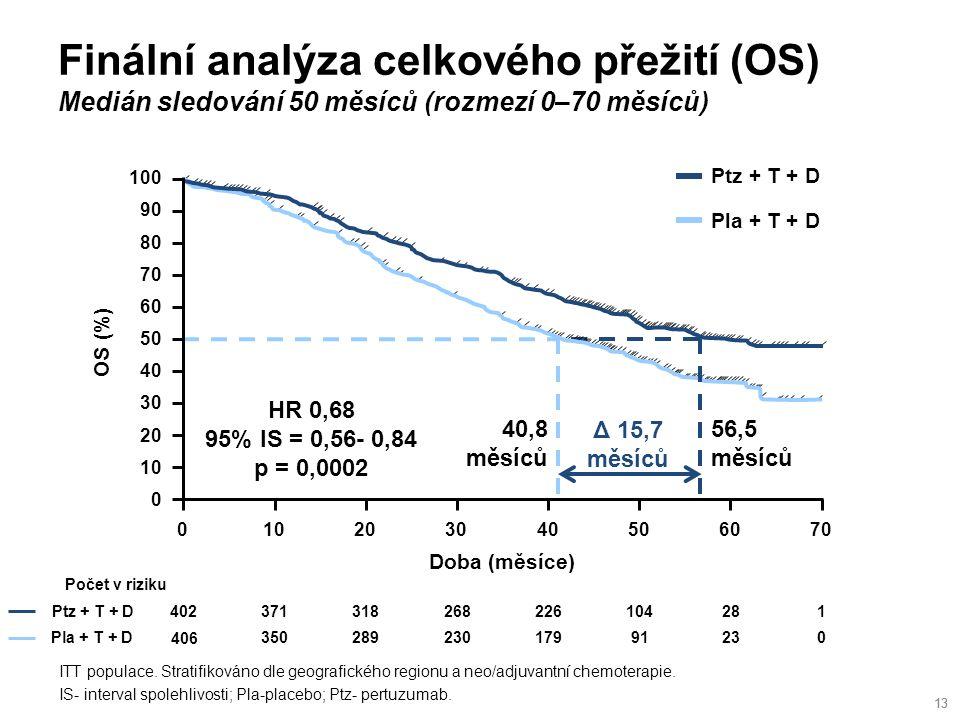 Finální analýza celkového přežití (OS) Medián sledování 50 měsíců (rozmezí 0–70 měsíců) 13 ITT populace.