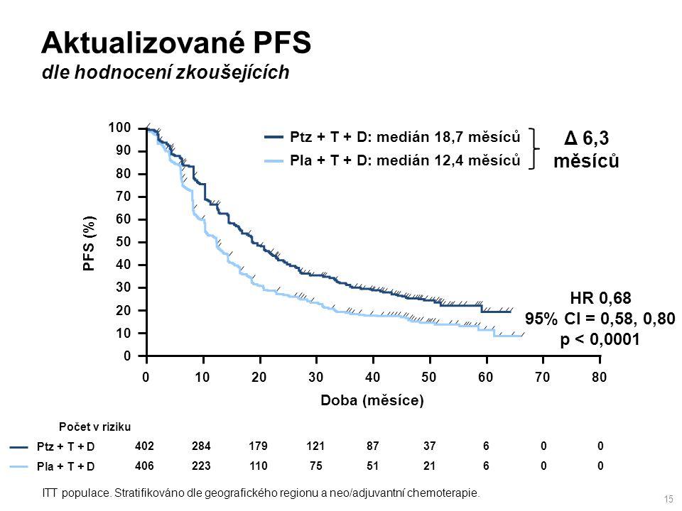 Aktualizované PFS dle hodnocení zkoušejících 15 ITT populace.
