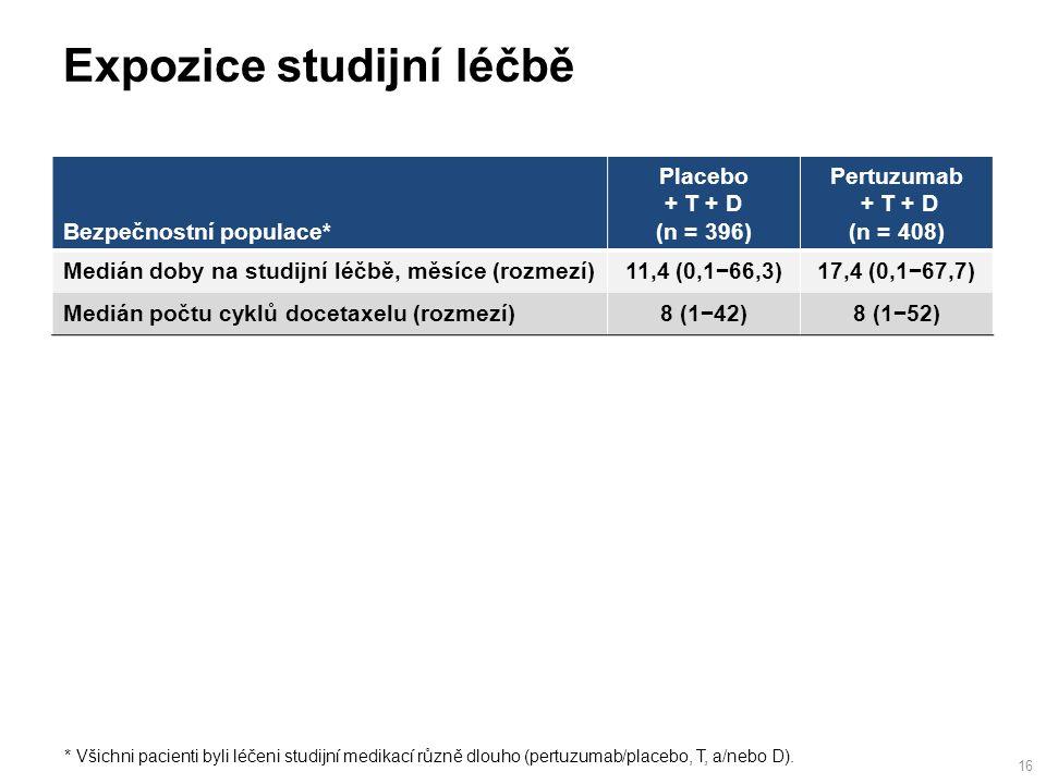 Expozice studijní léčbě 16 * Všichni pacienti byli léčeni studijní medikací různě dlouho (pertuzumab/placebo, T, a/nebo D).