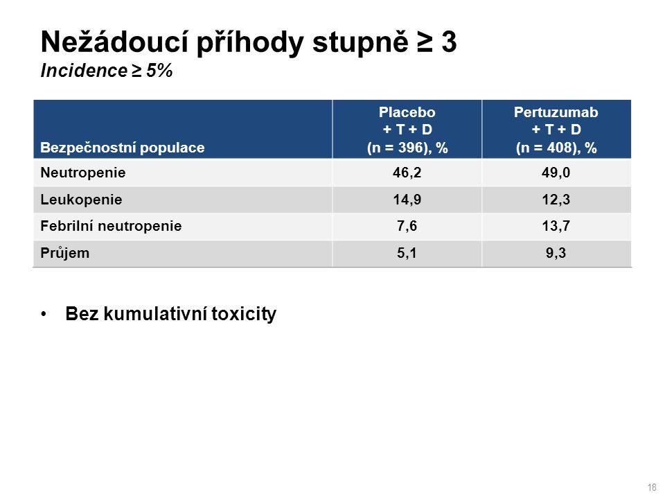 Nežádoucí příhody stupně ≥ 3 Incidence ≥ 5% 18 Bezpečnostní populace Placebo + T + D (n = 396), % Pertuzumab + T + D (n = 408), % Neutropenie46,249,0 Leukopenie14,912,3 Febrilní neutropenie7,613,7 Průjem5,19,3 Bez kumulativní toxicity