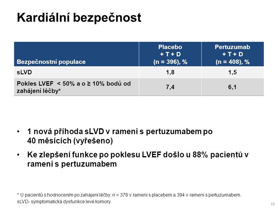 Kardiální bezpečnost 19 * U pacientů s hodnocením po zahájení léčby; n = 378 v rameni s placebem a 394 v rameni s pertuzumabem.