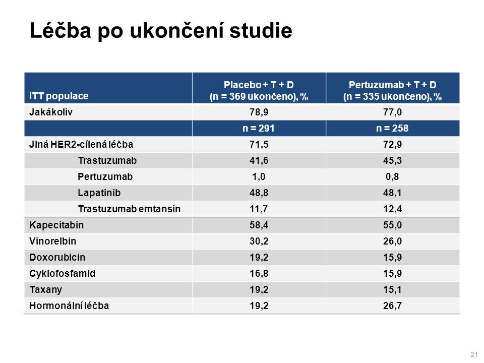 Léčba po ukončení studie 21 ITT populace Placebo + T + D (n = 369 ukončeno), % Pertuzumab + T + D (n = 335 ukončeno), % Jakákoliv78,977,0 n = 291n = 258 Jiná HER2-cílená léčba71,572,9 Trastuzumab41,645,3 Pertuzumab1,00,8 Lapatinib48,848,1 Trastuzumab emtansin11,712,4 Kapecitabin58,455,0 Vinorelbin30,226,0 Doxorubicin19,215,9 Cyklofosfamid16,815,9 Taxany19,215,1 Hormonální léčba19,226,7