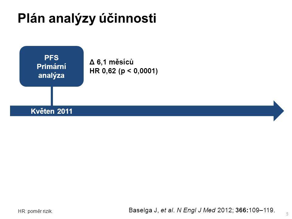 PFS Primární analýza Květen 2011 Plán analýzy účinnosti Δ 6,1 měsíců HR 0,62 (p < 0,0001) 5 Baselga J, et al.