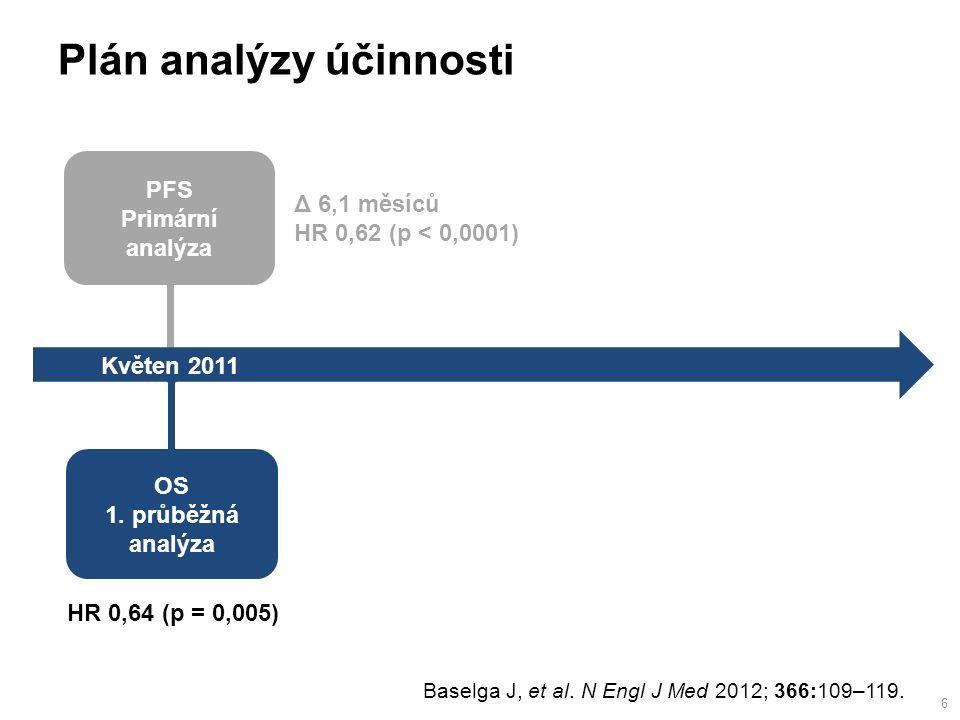 PFS Primární analýza Květen 2011 Plán analýzy účinnosti OS 1.