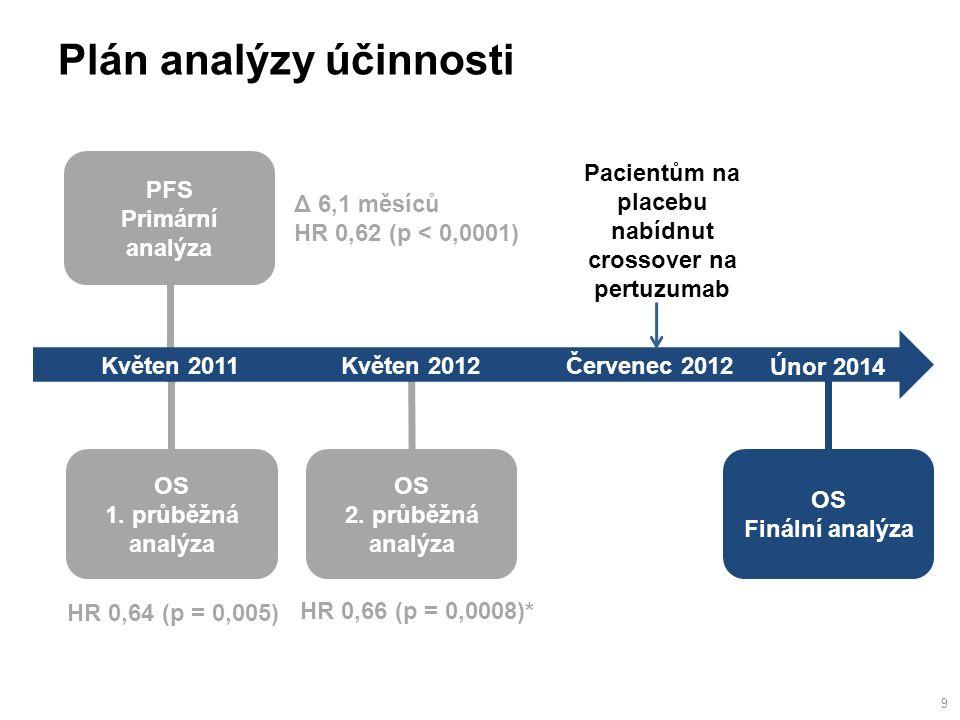 PFS Primární analýza Květen 2011 Plán analýzy účinnosti Květen 2012 OS 1.