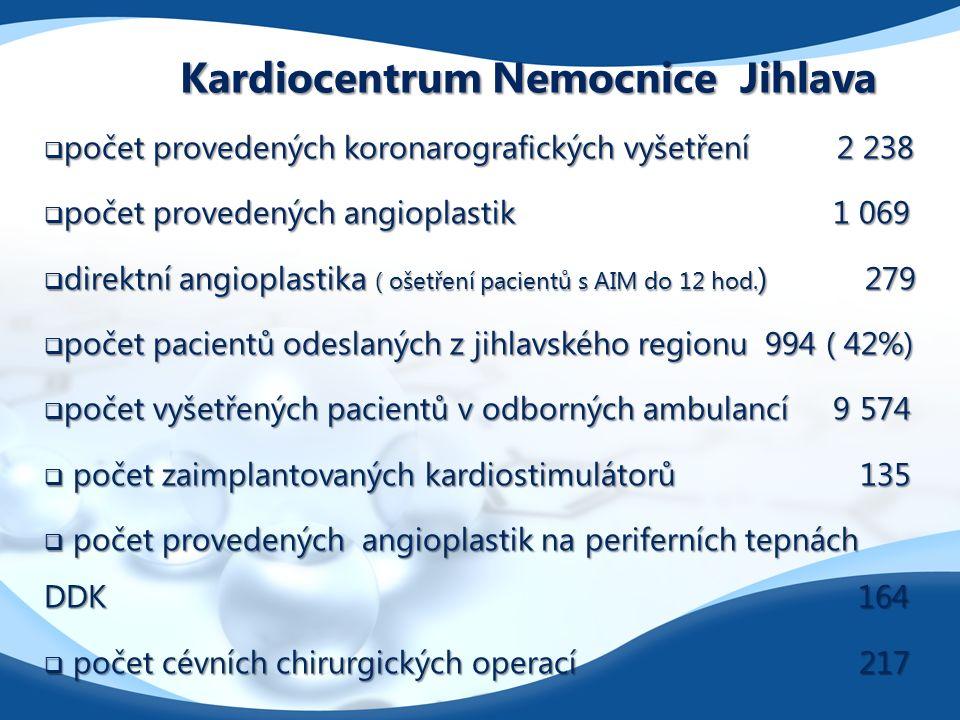 Kardiocentrum Nemocnice Jihlava  počet provedených koronarografických vyšetření 2 238  počet provedených angioplastik 1 069  direktní angioplastika ( ošetření pacientů s AIM do 12 hod.