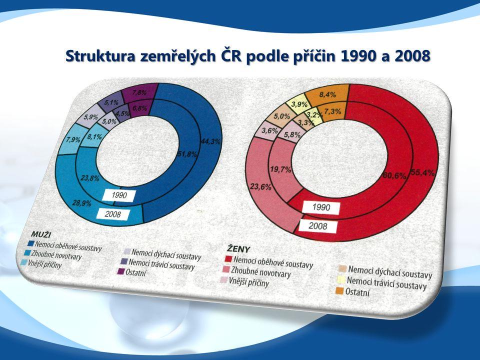 Struktura zemřelých ČR podle příčin 1990 a 2008