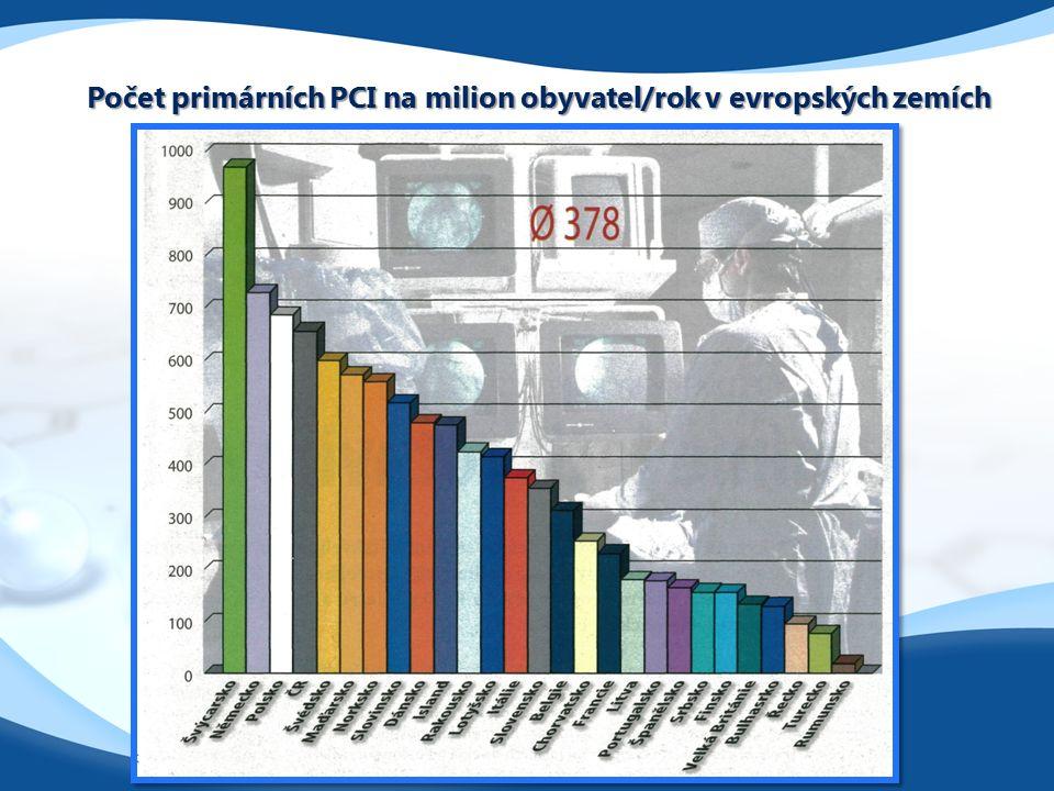 Počet primárních PCI na milion obyvatel/rok v evropských zemích