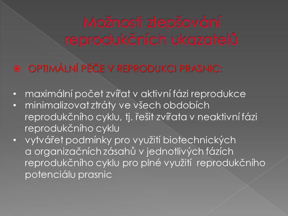 OPTIMÁLNÍ PÉČE V REPRODUKCI PRASNIC:  OPTIMÁLNÍ PÉČE V REPRODUKCI PRASNIC: maximální počet zvířat v aktivní fázi reprodukce minimalizovat ztráty ve všech obdobích reprodukčního cyklu, tj.