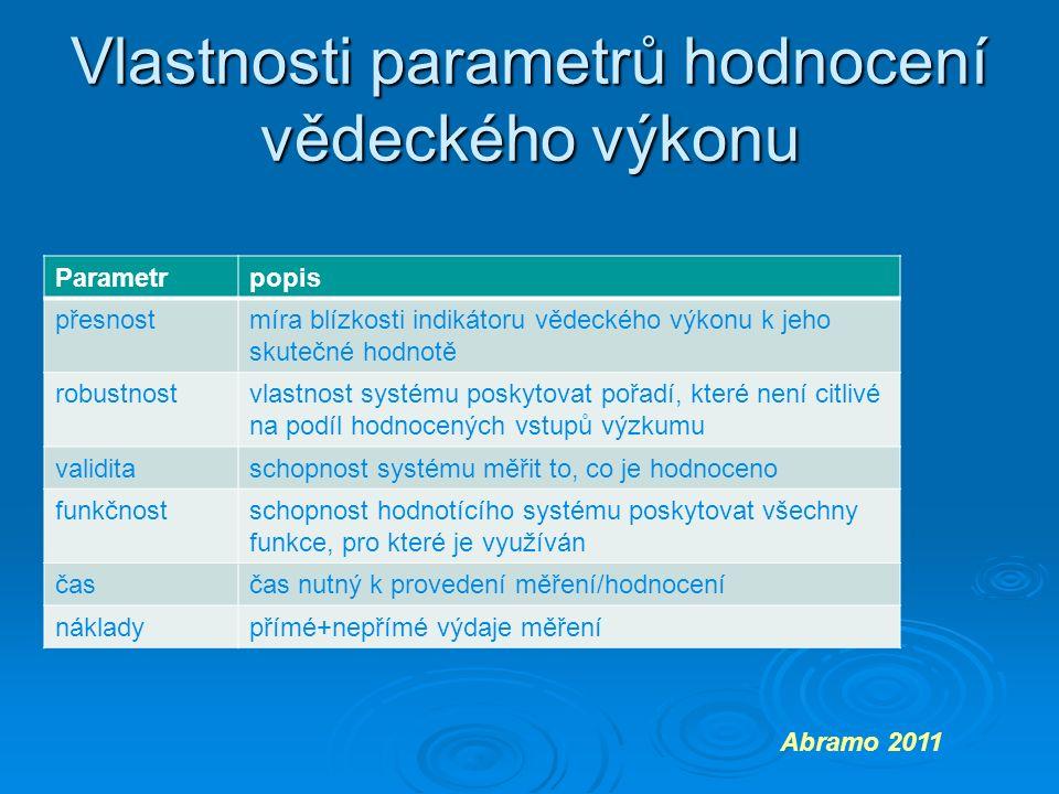 Vlastnosti parametrů hodnocení vědeckého výkonu Abramo 2011 Parametrpopis přesnostmíra blízkosti indikátoru vědeckého výkonu k jeho skutečné hodnotě robustnostvlastnost systému poskytovat pořadí, které není citlivé na podíl hodnocených vstupů výzkumu validitaschopnost systému měřit to, co je hodnoceno funkčnostschopnost hodnotícího systému poskytovat všechny funkce, pro které je využíván časčas nutný k provedení měření/hodnocení nákladypřímé+nepřímé výdaje měření