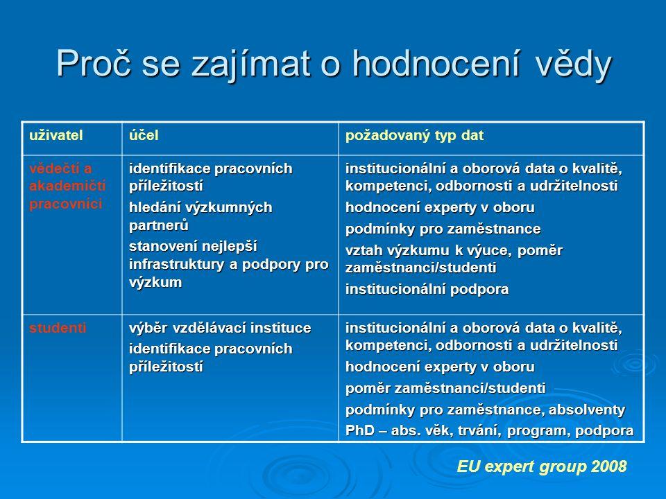Proč se zajímat o hodnocení vědy EU expert group 2008 uživatelúčelpožadovaný typ dat vědečtí a akademičtí pracovníci identifikace pracovních příležitostí hledání výzkumných partnerů stanovení nejlepší infrastruktury a podpory pro výzkum institucionální a oborová data o kvalitě, kompetenci, odbornosti a udržitelnosti hodnocení experty v oboru podmínky pro zaměstnance vztah výzkumu k výuce, poměr zaměstnanci/studenti institucionální podpora studenti výběr vzdělávací instituce identifikace pracovních příležitostí institucionální a oborová data o kvalitě, kompetenci, odbornosti a udržitelnosti hodnocení experty v oboru poměr zaměstnanci/studenti podmínky pro zaměstnance, absolventy PhD – abs.