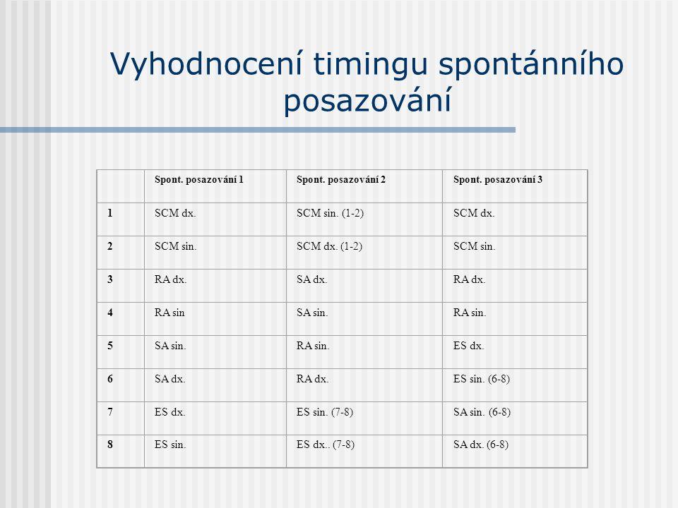 Vyhodnocení timingu spontánního posazování Spont. posazování 1Spont. posazování 2Spont. posazování 3 1SCM dx.SCM sin. (1-2)SCM dx. 2SCM sin.SCM dx. (1