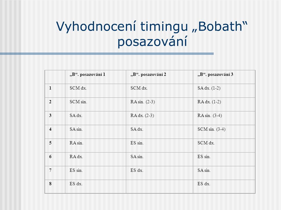 """Vyhodnocení timingu """"Bobath"""" posazování """"B"""". posazování 1""""B"""". posazování 2""""B"""". posazování 3 1SCM dx. SA dx. (1-2) 2SCM sin.RA sin. (2-3)RA dx. (1-2) 3"""