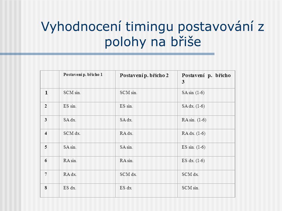 Vyhodnocení timingu postavování z polohy na břiše Postavení p. břicho 1 Postavení p. břicho 2Postavení p. břicho 3 1 SCM sin. SA sin (1-6) 2ES sin. SA