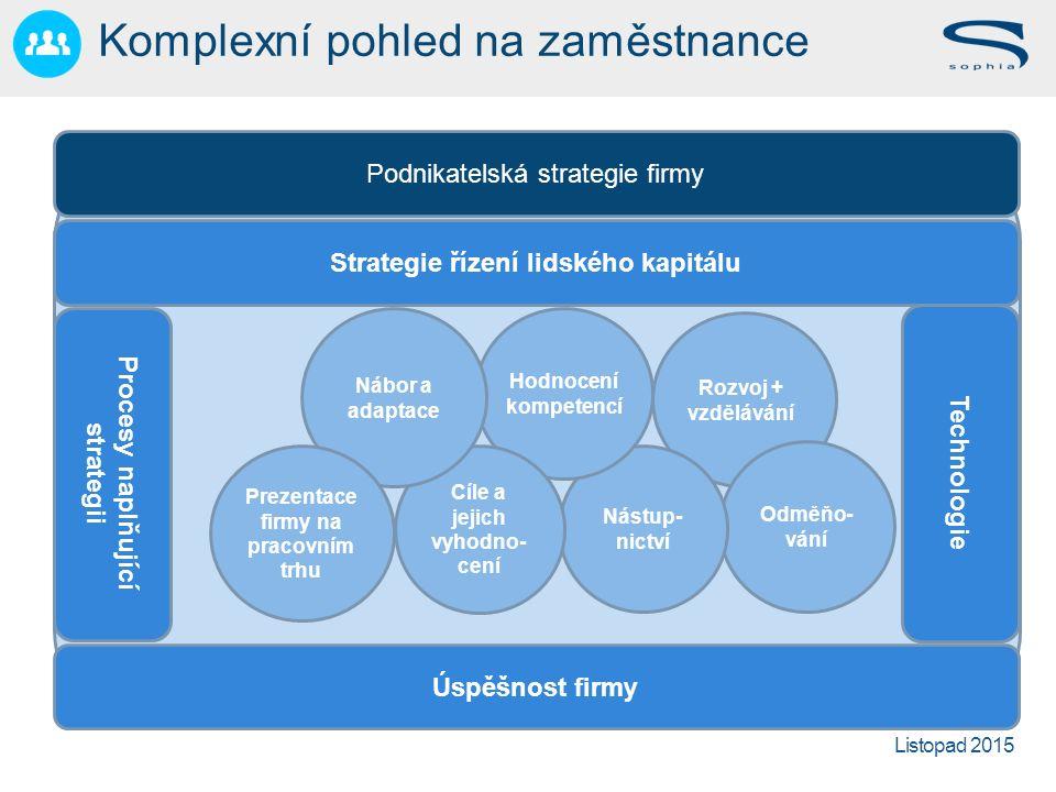 Listopad 2015 Rozvoj + vzdělávání Odměňo- vání Nástup- nictví Hodnocení kompetencí Cíle a jejich vyhodno- cení Nábor a adaptace Prezentace firmy na pracovním trhu Strategie řízení lidského kapitálu Úspěšnost firmy Technologie Podnikatelská strategie firmy Procesy naplňující strategii Komplexní pohled na zaměstnance