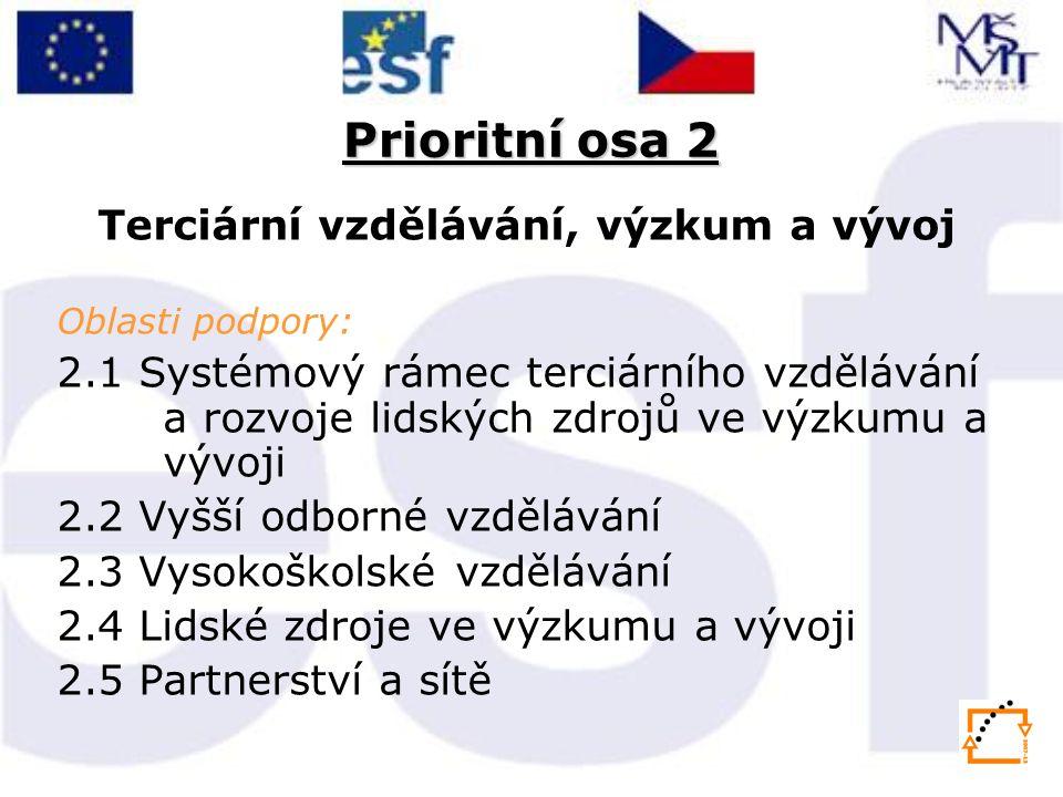 Prioritní osa 2 Terciární vzdělávání, výzkum a vývoj Oblasti podpory: 2.1 Systémový rámec terciárního vzdělávání a rozvoje lidských zdrojů ve výzkumu a vývoji 2.2 Vyšší odborné vzdělávání 2.3 Vysokoškolské vzdělávání 2.4 Lidské zdroje ve výzkumu a vývoji 2.5 Partnerství a sítě