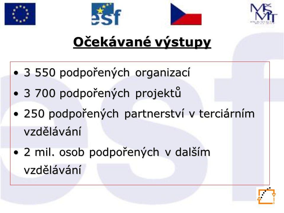 Očekávané výstupy 3 550 podpořených organizací3 550 podpořených organizací 3 700 podpořených projektů3 700 podpořených projektů 250 podpořených partnerství v terciárním vzdělávání250 podpořených partnerství v terciárním vzdělávání 2 mil.