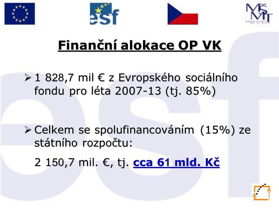 Finanční alokace OP VK  1 8 28, 7 mil € z Evropského sociálního fondu pro léta 2007-13 (tj. 85%)  Celkem se spolufinancováním (15%) ze státního rozp