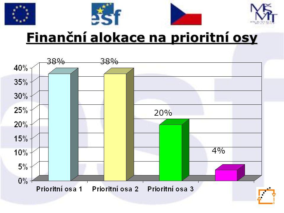 Finanční alokace na prioritní osy 38% 20% 4%