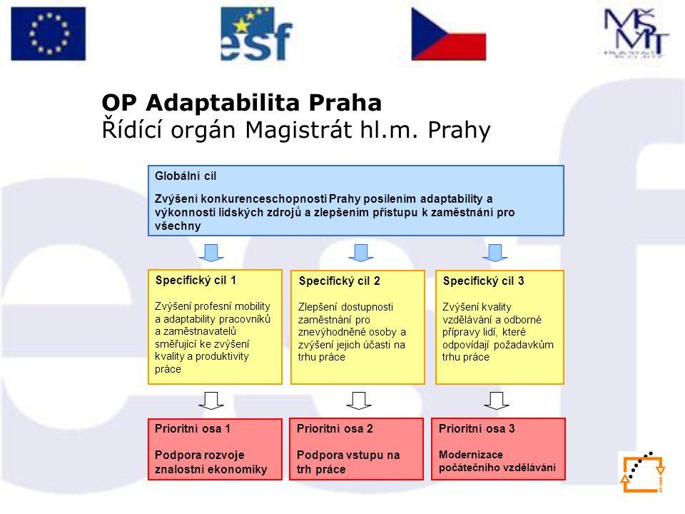 Globální cíl Zvýšení konkurenceschopnosti Prahy posílením adaptability a výkonnosti lidských zdrojů a zlepšením přístupu k zaměstnání pro všechny Spec
