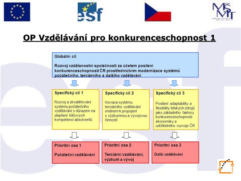 Globální cíl Rozvoj vzdělanostní společnosti za účelem posílení konkurenceschopnosti ČR prostřednictvím modernizace systémů počátečního, terciárního a dalšího vzdělávání Specifický cíl 1 Rozvoj a zkvalitňování systému počátečního vzdělávání s důrazem na zlepšení klíčových kompetencí absolventů Specifický cíl 3 Posílení adaptability a flexibility lidských zdrojů jako základního faktoru konkurenceschopnosti ekonomiky a udržitelného rozvoje ČR Specifický cíl 2 Inovace systému terciárního vzdělávání směrem k propojení s výzkumnou a vývojovou činností Prioritní osa 1 Počáteční vzdělávání Prioritní osa 3 Další vzdělávání Prioritní osa 2 Terciární vzdělávání, výzkum a vývoj OP Vzdělávání pro konkurenceschopnost 1