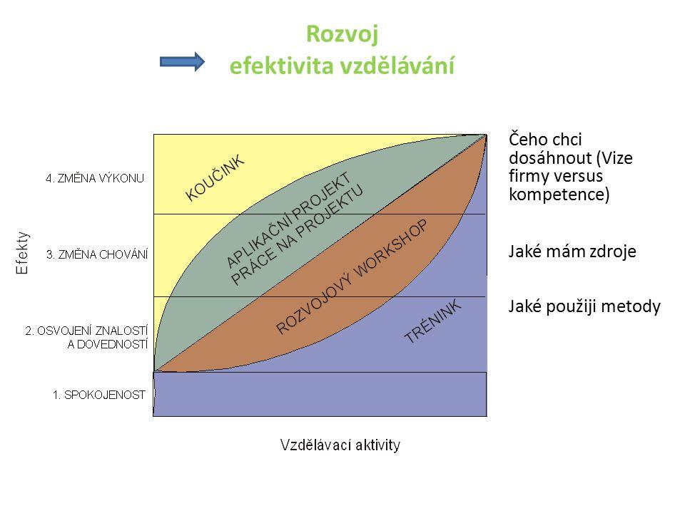 Rozvoj efektivita vzdělávání Čeho chci dosáhnout (Vize firmy versus kompetence) Jaké mám zdroje Jaké použiji metody