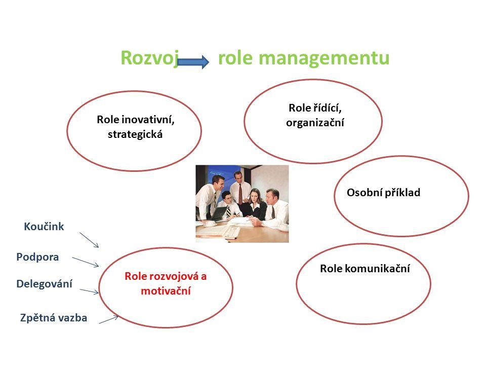 Rozvoj role managementu Role řídící, organizační Osobní příklad Role komunikační Role inovativní, strategická Role rozvojová a motivační Koučink Podpora Delegování Zpětná vazba