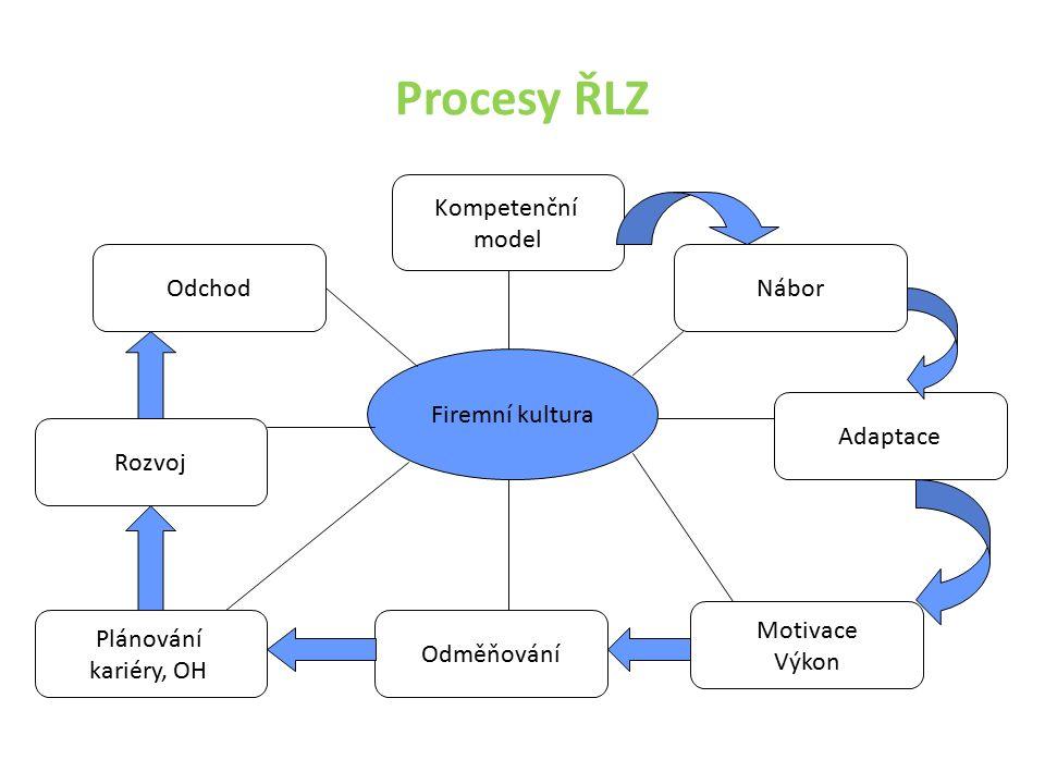 Procesy ŘLZ Firemní kultura Kompetenční model Nábor Adaptace Motivace Výkon Odměňování Plánování kariéry, OH Rozvoj Odchod