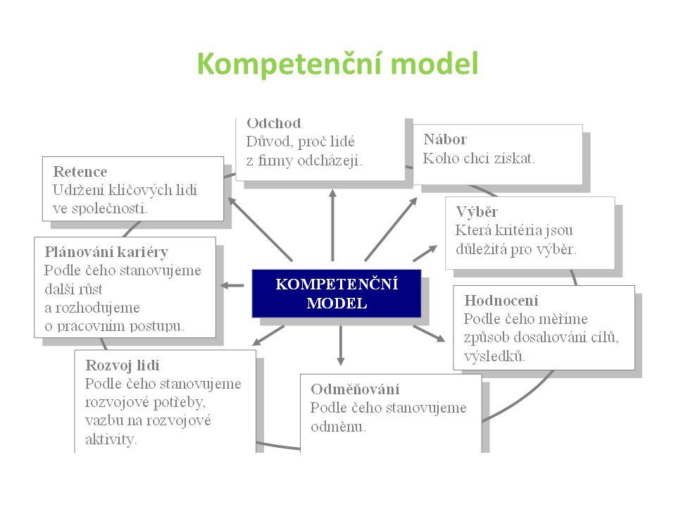 Kompetenční model