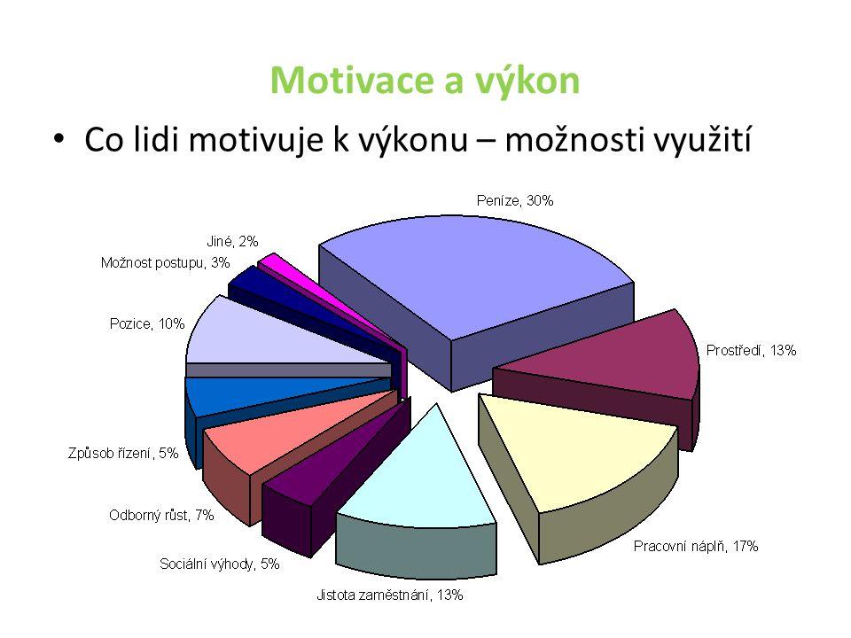 Motivace a výkon Co lidi motivuje k výkonu – možnosti využití
