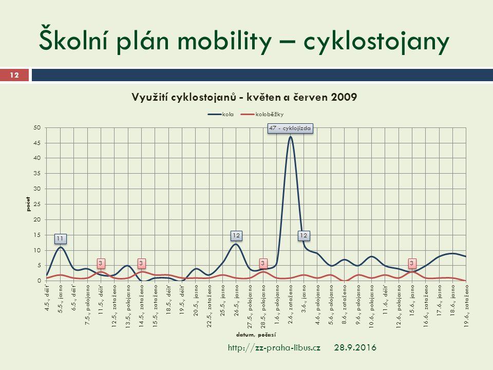 Školní plán mobility – cyklostojany 28.9.2016http://zz-praha-libus.cz 12
