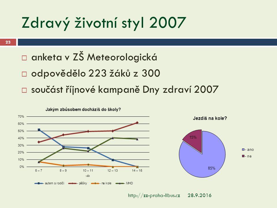 Zdravý životní styl 2007 28.9.2016http://zz-praha-libus.cz 23  anketa v ZŠ Meteorologická  odpovědělo 223 žáků z 300  součást říjnové kampaně Dny zdraví 2007