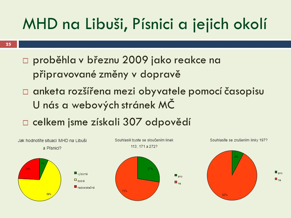 MHD na Libuši, Písnici a jejich okolí 25  proběhla v březnu 2009 jako reakce na připravované změny v dopravě  anketa rozšířena mezi obyvatele pomocí časopisu U nás a webových stránek MČ  celkem jsme získali 307 odpovědí
