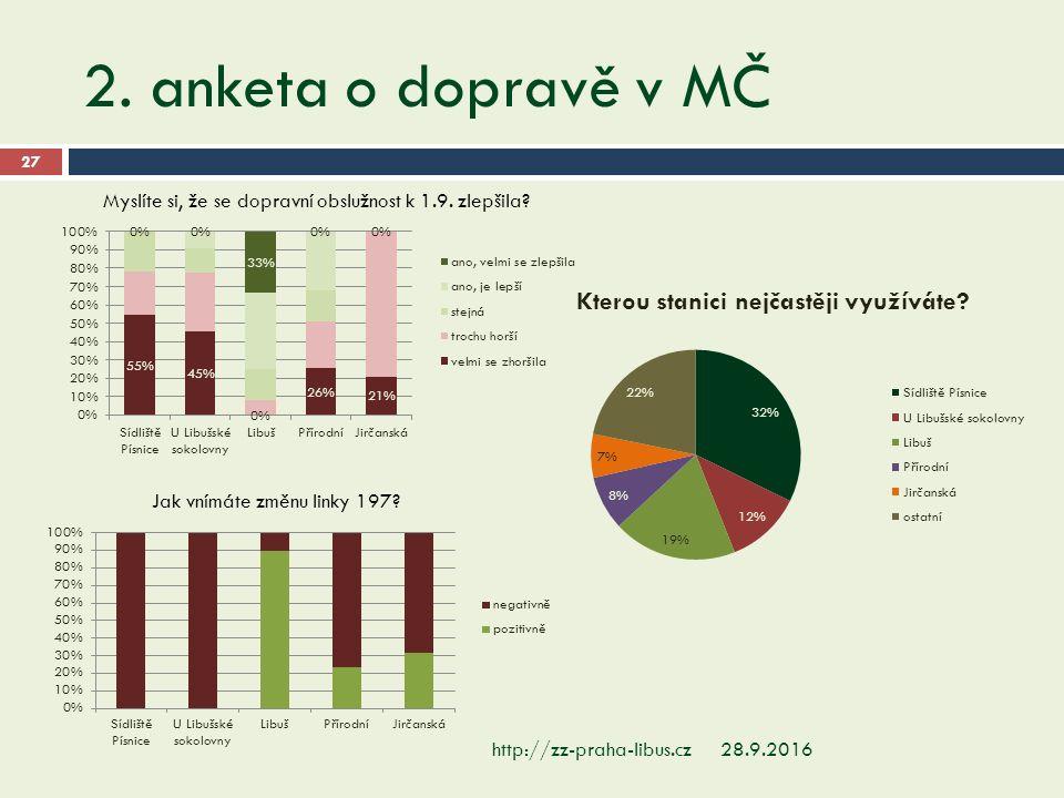 2. anketa o dopravě v MČ 28.9.2016http://zz-praha-libus.cz 27